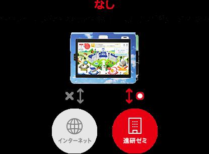 進 研 ゼミ サポート サイト タッチパネル