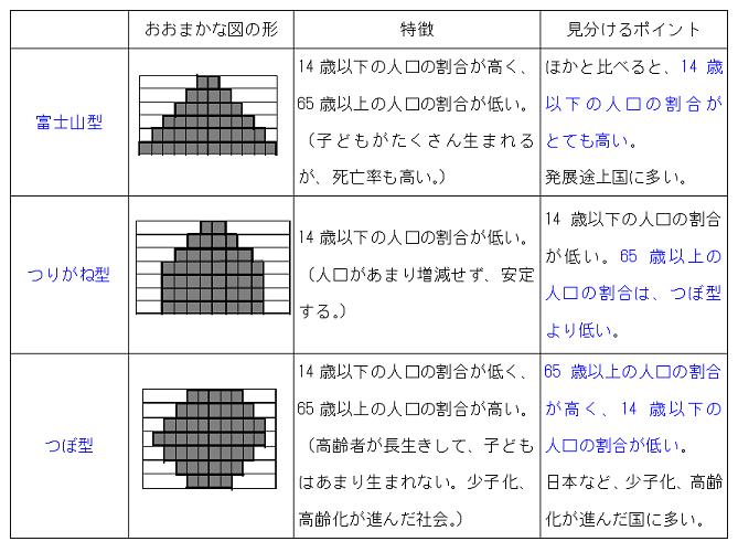 ピラミッドの見分け方|中学生 ... : 中学生の英語 : 中学