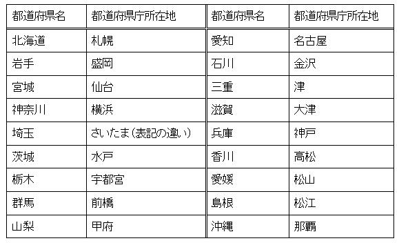 都道府県名と都道府県庁 ... : 日本 県庁所在地 : 日本