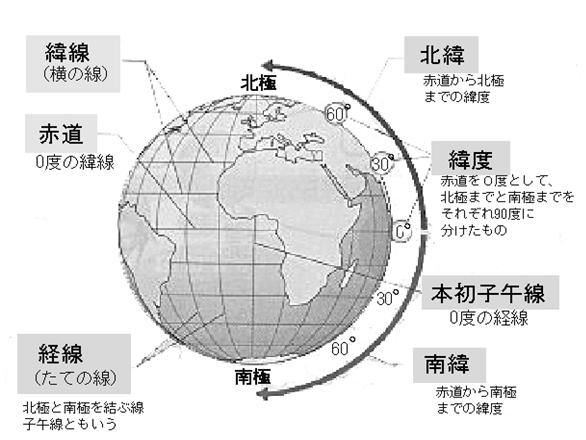 すべての講義 県庁所在地 問題 : Circle of Latitude